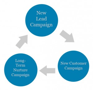 flowchart for marketing campaign growth